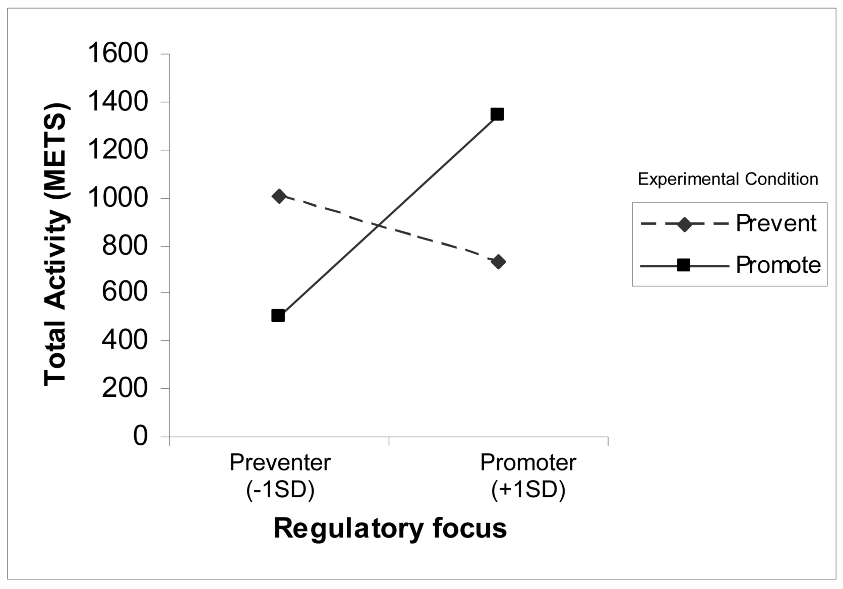 Regulatory Fit Theory